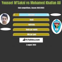 Youssef M'Sakni vs Mohamed Khalfan Ali h2h player stats