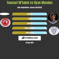 Youssef M'Sakni vs Ryan Mendes h2h player stats