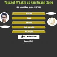 Youssef M'Sakni vs Han Kwang-Song h2h player stats