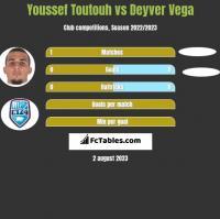Youssef Toutouh vs Deyver Vega h2h player stats