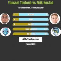 Youssef Toutouh vs Eirik Hestad h2h player stats