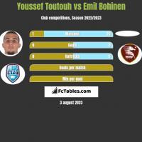 Youssef Toutouh vs Emil Bohinen h2h player stats