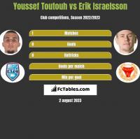 Youssef Toutouh vs Erik Israelsson h2h player stats
