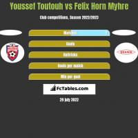 Youssef Toutouh vs Felix Horn Myhre h2h player stats
