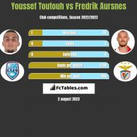 Youssef Toutouh vs Fredrik Aursnes h2h player stats