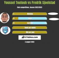 Youssef Toutouh vs Fredrik Sjoelstad h2h player stats