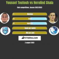 Youssef Toutouh vs Herolind Shala h2h player stats