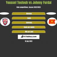Youssef Toutouh vs Johnny Furdal h2h player stats