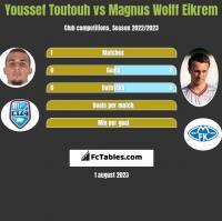 Youssef Toutouh vs Magnus Eikrem h2h player stats