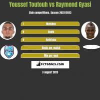 Youssef Toutouh vs Raymond Gyasi h2h player stats