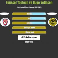 Youssef Toutouh vs Hugo Vetlesen h2h player stats