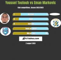 Youssef Toutouh vs Eman Markovic h2h player stats