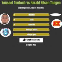 Youssef Toutouh vs Harald Nilsen Tangen h2h player stats