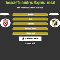 Youssef Toutouh vs Magnus Lundal h2h player stats