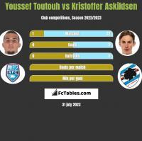 Youssef Toutouh vs Kristoffer Askildsen h2h player stats