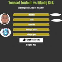 Youssef Toutouh vs Nikolaj Kirk h2h player stats
