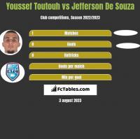 Youssef Toutouh vs Jefferson De Souza h2h player stats