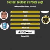 Youssef Toutouh vs Peder Vogt h2h player stats
