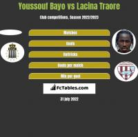 Youssouf Bayo vs Lacina Traore h2h player stats