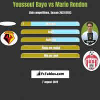 Youssouf Bayo vs Mario Rondon h2h player stats