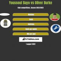 Youssouf Bayo vs Oliver Burke h2h player stats