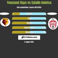 Youssouf Bayo vs Catalin Golofca h2h player stats
