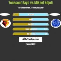 Youssouf Bayo vs Mikael Ndjoli h2h player stats