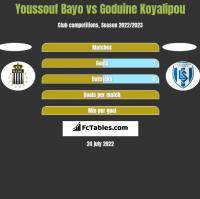 Youssouf Bayo vs Goduine Koyalipou h2h player stats