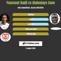 Youssouf Hadji vs Abdoulaye Sane h2h player stats