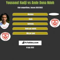 Youssouf Hadji vs Ande Dona Ndoh h2h player stats