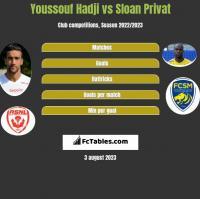 Youssouf Hadji vs Sloan Privat h2h player stats