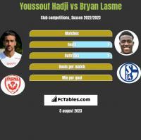 Youssouf Hadji vs Bryan Lasme h2h player stats