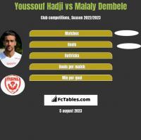Youssouf Hadji vs Malaly Dembele h2h player stats