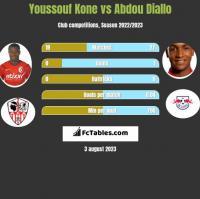 Youssouf Kone vs Abdou Diallo h2h player stats