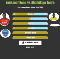 Youssouf Kone vs Abdoulaye Toure h2h player stats