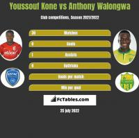 Youssouf Kone vs Anthony Walongwa h2h player stats