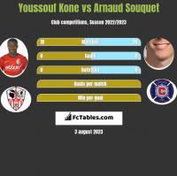 Youssouf Kone vs Arnaud Souquet h2h player stats