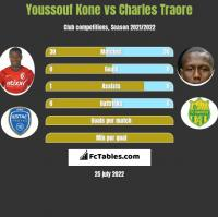 Youssouf Kone vs Charles Traore h2h player stats