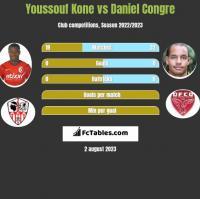 Youssouf Kone vs Daniel Congre h2h player stats