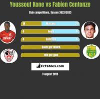 Youssouf Kone vs Fabien Centonze h2h player stats