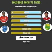 Youssouf Kone vs Fabio h2h player stats