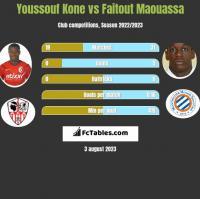 Youssouf Kone vs Faitout Maouassa h2h player stats