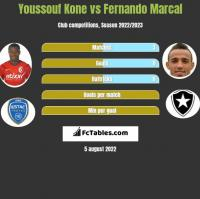 Youssouf Kone vs Fernando Marcal h2h player stats