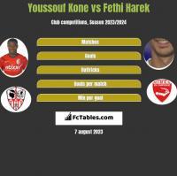 Youssouf Kone vs Fethi Harek h2h player stats