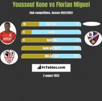 Youssouf Kone vs Florian Miguel h2h player stats