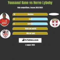 Youssouf Kone vs Herve Lybohy h2h player stats