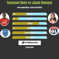 Youssouf Kone vs Jason Denayer h2h player stats