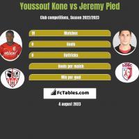 Youssouf Kone vs Jeremy Pied h2h player stats