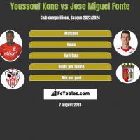 Youssouf Kone vs Jose Miguel Fonte h2h player stats