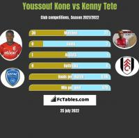 Youssouf Kone vs Kenny Tete h2h player stats